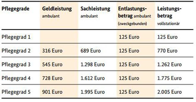 Tabelle Pflegegradeinteilung